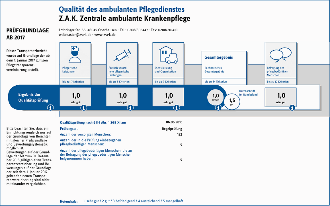Qualitätsanalyse ambulanter Pflegedienst
